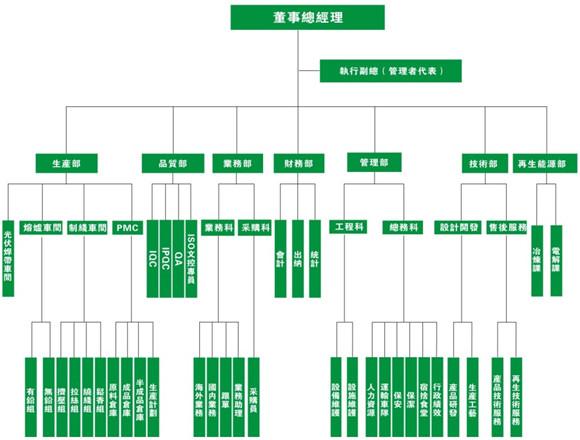 公司组织架构图